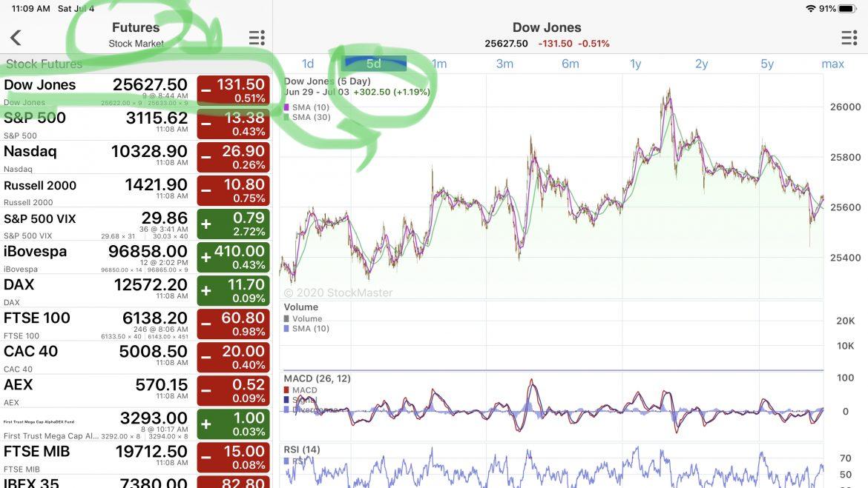 Stock Reporting Weekend 7/4/2020
