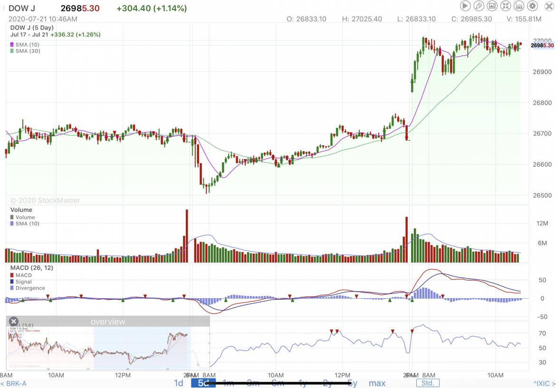 Stock Market Reporting 7/21/20
