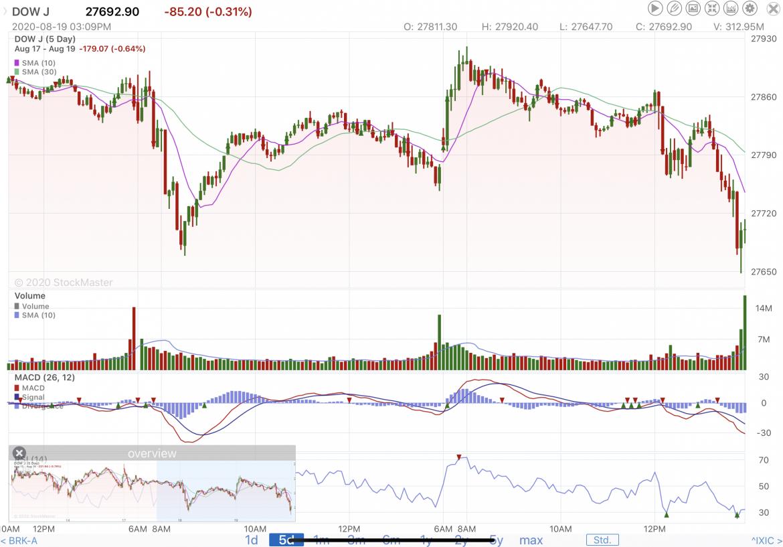 Stock Market Reporting Midweek 8/19/20