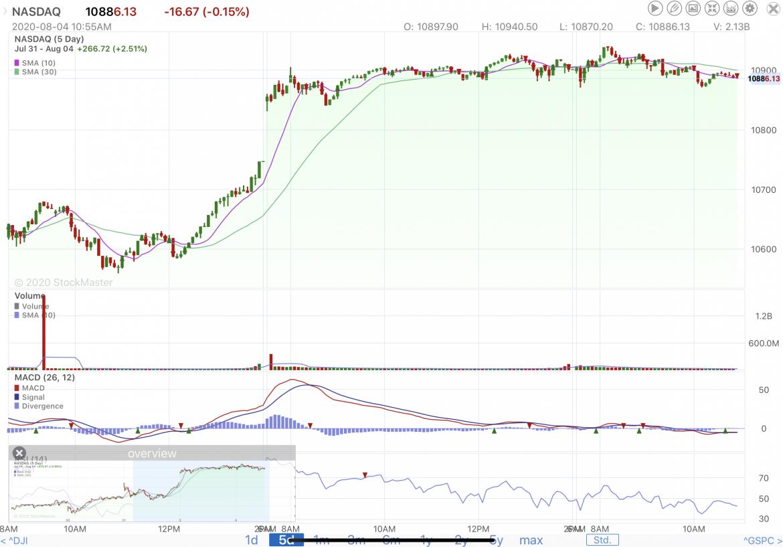 Stock Market Reporting 8/4/20