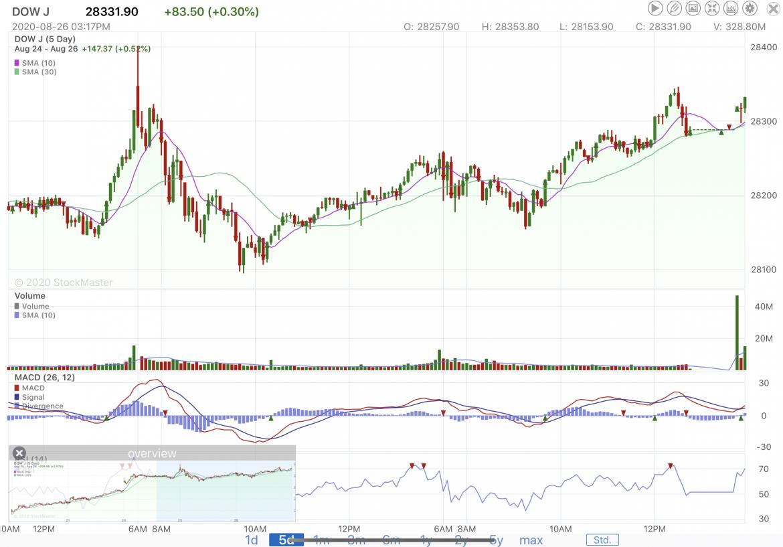 Stock Market Reporting Midweek 8/26/20
