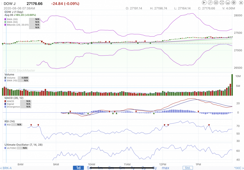 Stock Market Reporting 8/6/20