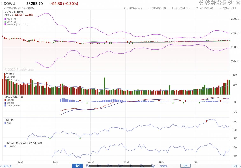 Stock Market Reporting 8/25/20