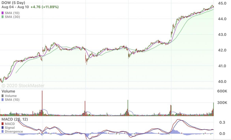 Stock Market Reporting 8/10/20