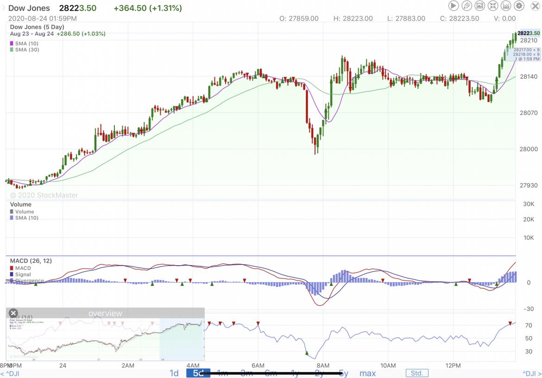 Stock Market Reporting 8/24/20