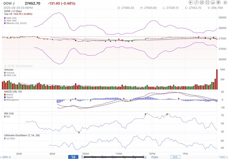 Stock Market Reporting 9/29/20