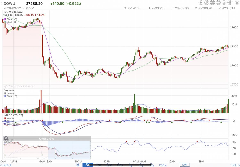 Stock Market Update 9/22/20