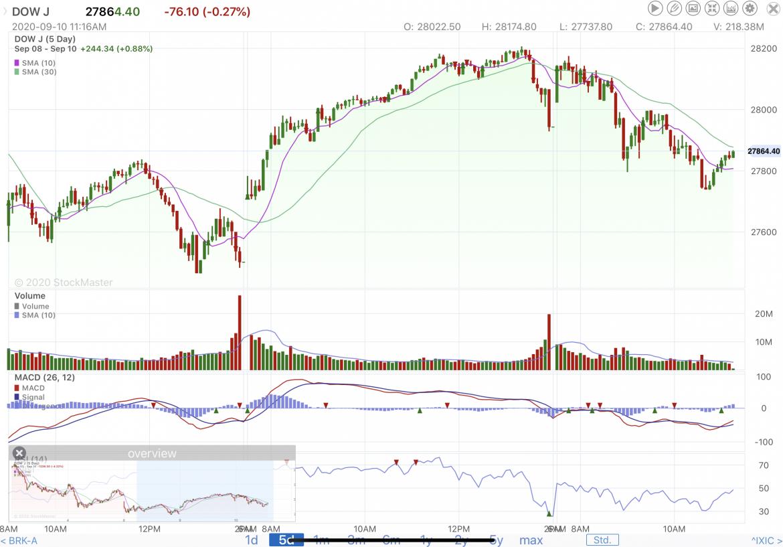 Stock Market Reporting Midweek 9/10/20