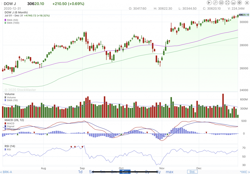 DOW-6mos-Jul-Dec-2020