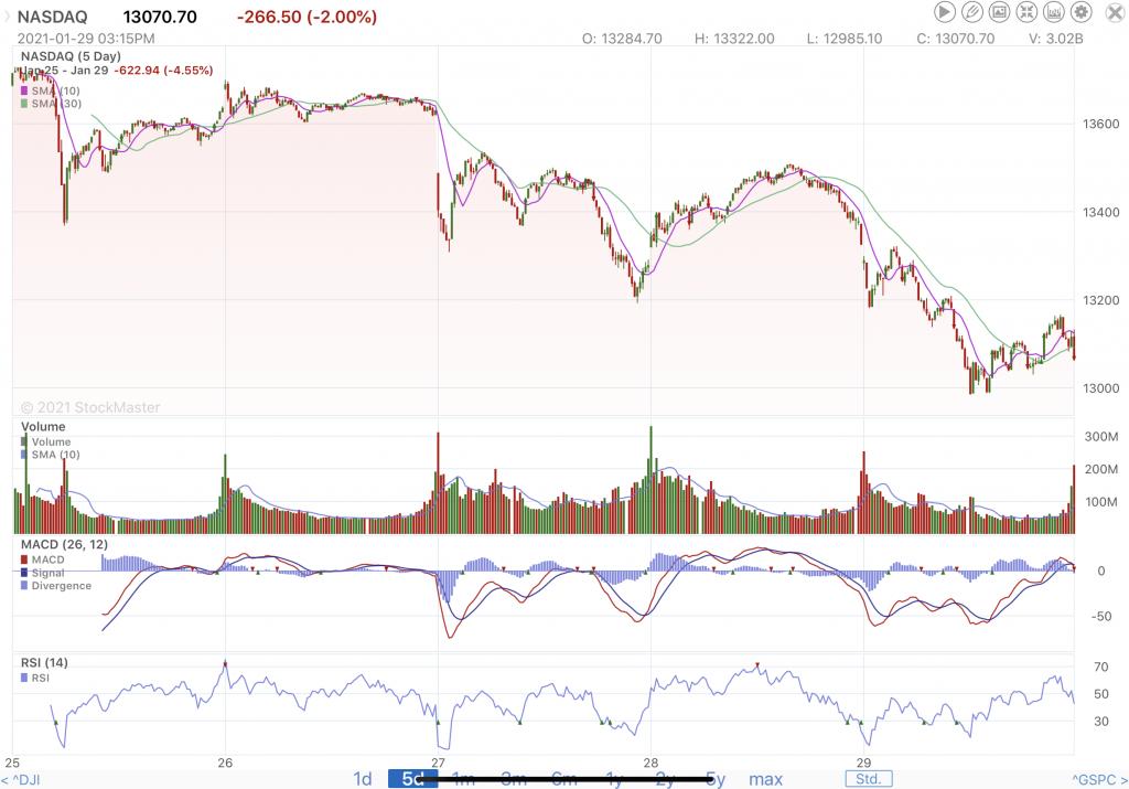 NASDAQ-1-29-21