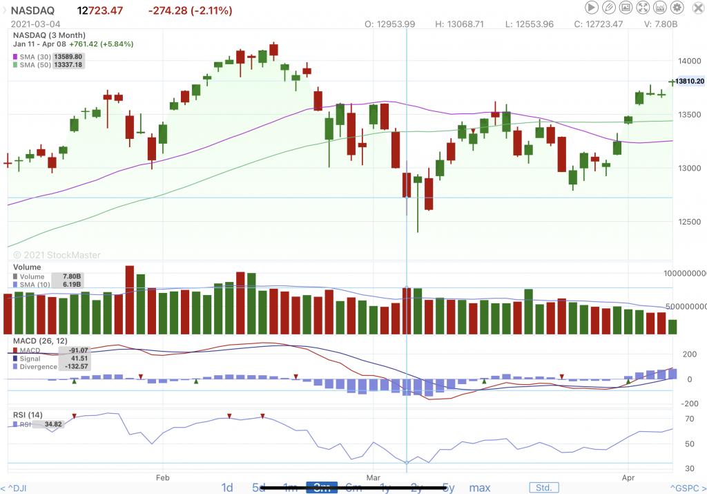 3-4-2021-NASDAQ